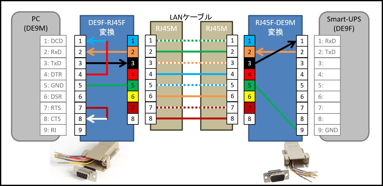 APC Smart-UPS ピン配置・ケーブル配線