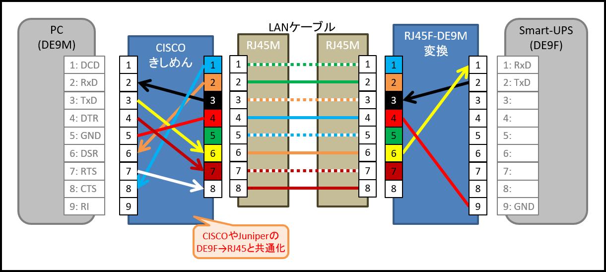 APC Smart-UPS (CISCOきしめん適用) ピン配置・ケーブル配線