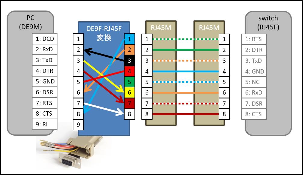 CISCO RJ45 (CISCOきしめん) ピン配置・ケーブル配線