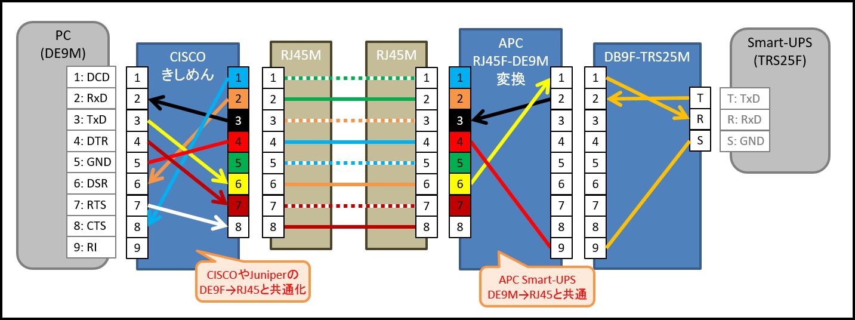 Schneider Smart-UPS (CISCOきしめん適用) ピン配置・ケーブル配線