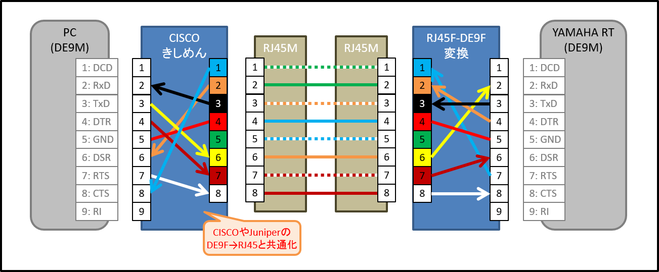 YAMAHA RTX1200 ピン配置・ケーブル配線